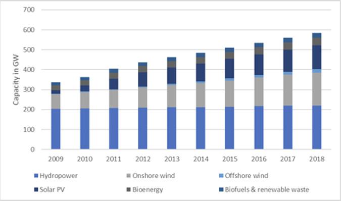 Evropská kapacita obnovitelné energie, 2009–2018