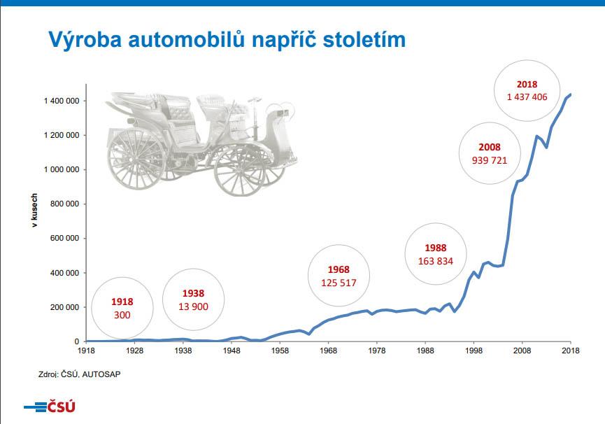 ČSÚ automobilový průmysl