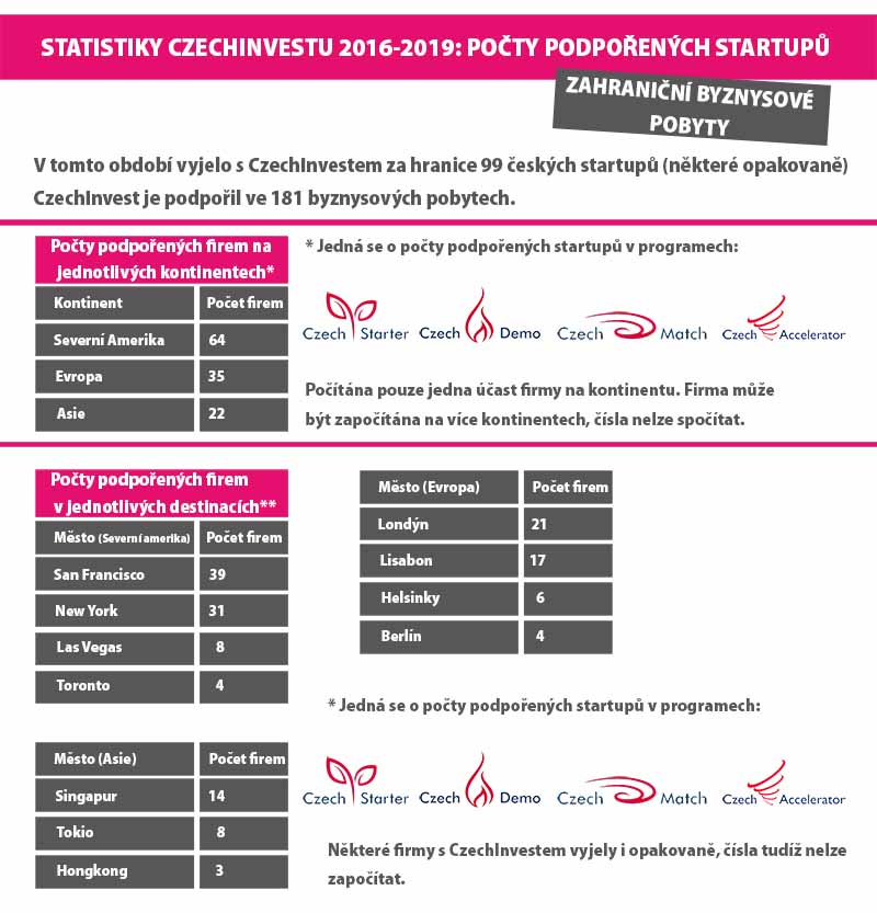 CzechInvest - startupy