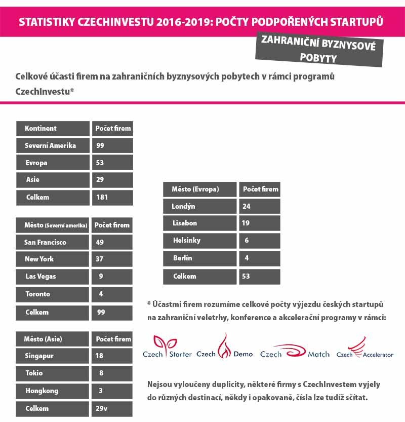 CzechInvest startupy