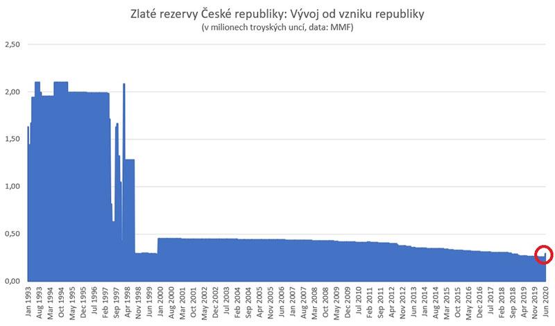 Lukáš Kovanda - graf zlato
