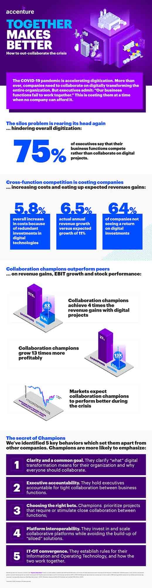 Accenture digitalizace