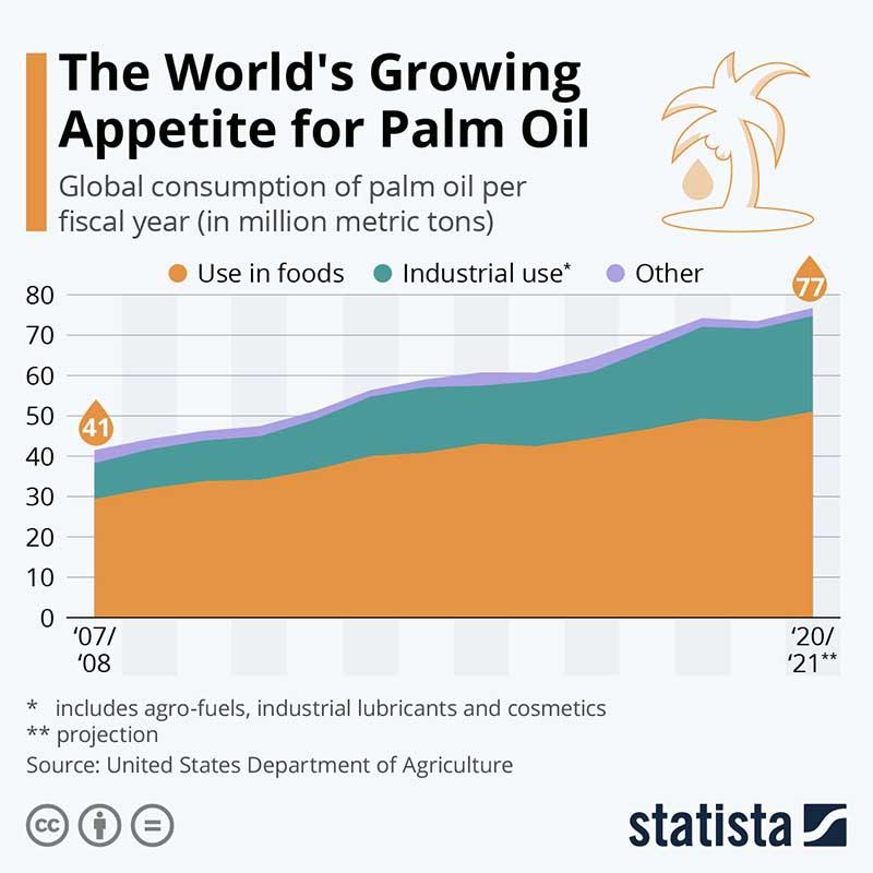 Palmový olej - Statista.com