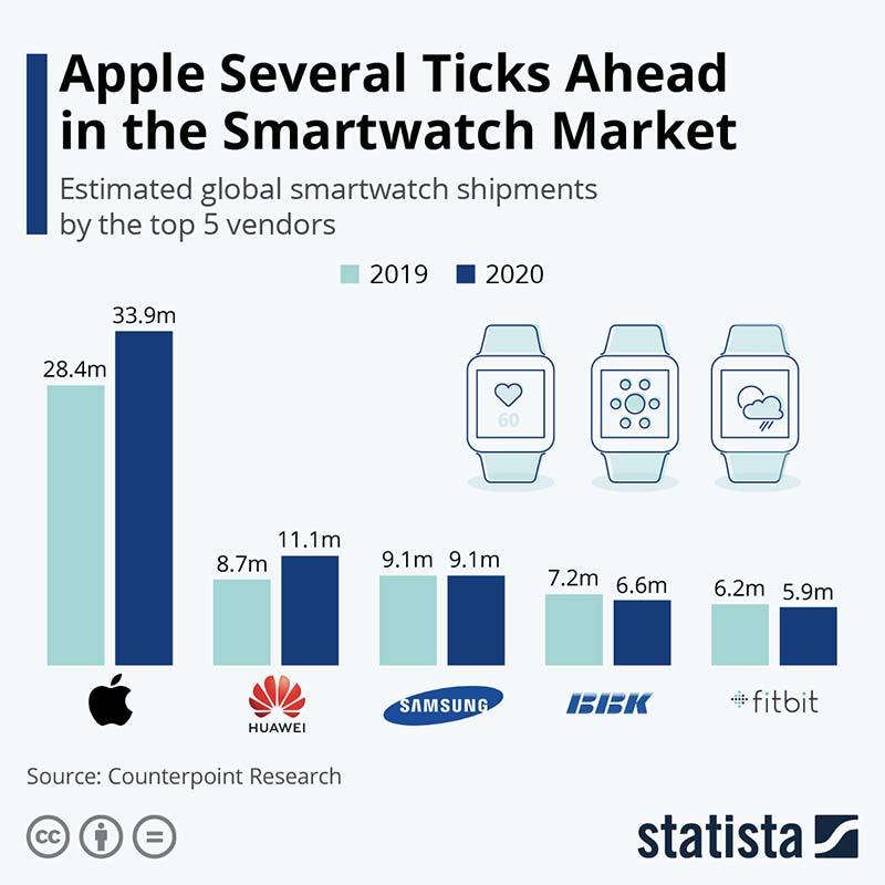 Dominance Apple Watch